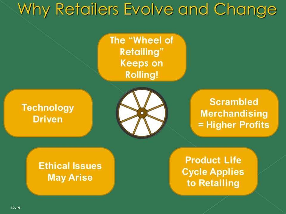 12-19 Why Retailers Evolve and Change Product Life Cycle Applies to Retailing Scrambled Merchandising = Higher Profits Ethical Issues May Arise Technology Driven The Wheel of Retailing Keeps on Rolling!