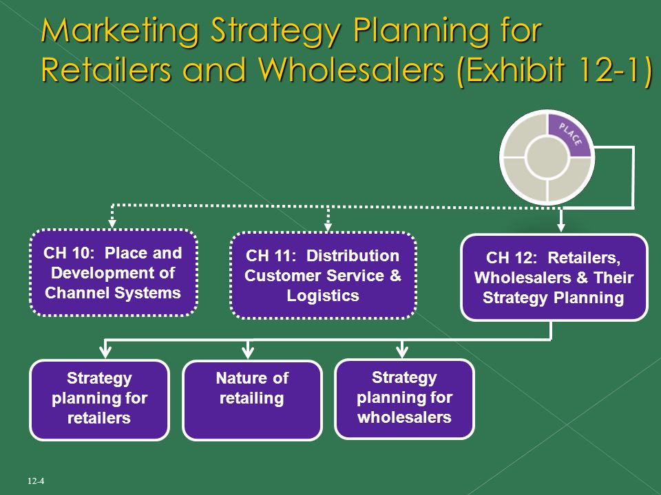 12-4 Marketing Strategy Planning for Retailers and Wholesalers (Exhibit 12-1) CH 12: Retailers, Wholesalers & Their Strategy Planning Strategy planning for retailers CH 10: Place and Development of Channel Systems Nature of retailing CH 11: Distribution Customer Service & Logistics Strategy planning for wholesalers