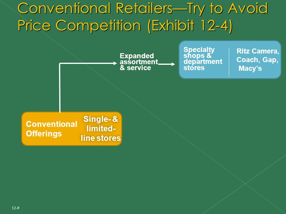 12-9 Conventional Retailers—Try to Avoid Price Competition (Exhibit 12-4) Conventional Offerings Single- & limited- line stores Single- & limited- line stores Specialty shops & department stores Ritz Camera, Coach, Gap, Macy's Expanded assortment & service