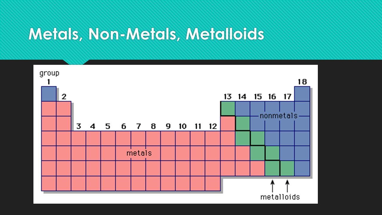 The periodic table of elements what is the periodic table of 10 metals non metals metalloids gamestrikefo Gallery