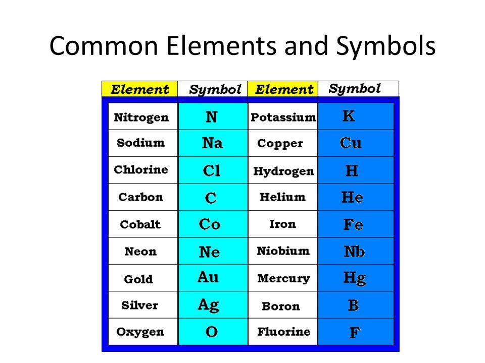 Periodic Table 10 common elements periodic table : Periodic Table of Elements GHS R. Krum. Some Different Periodic ...