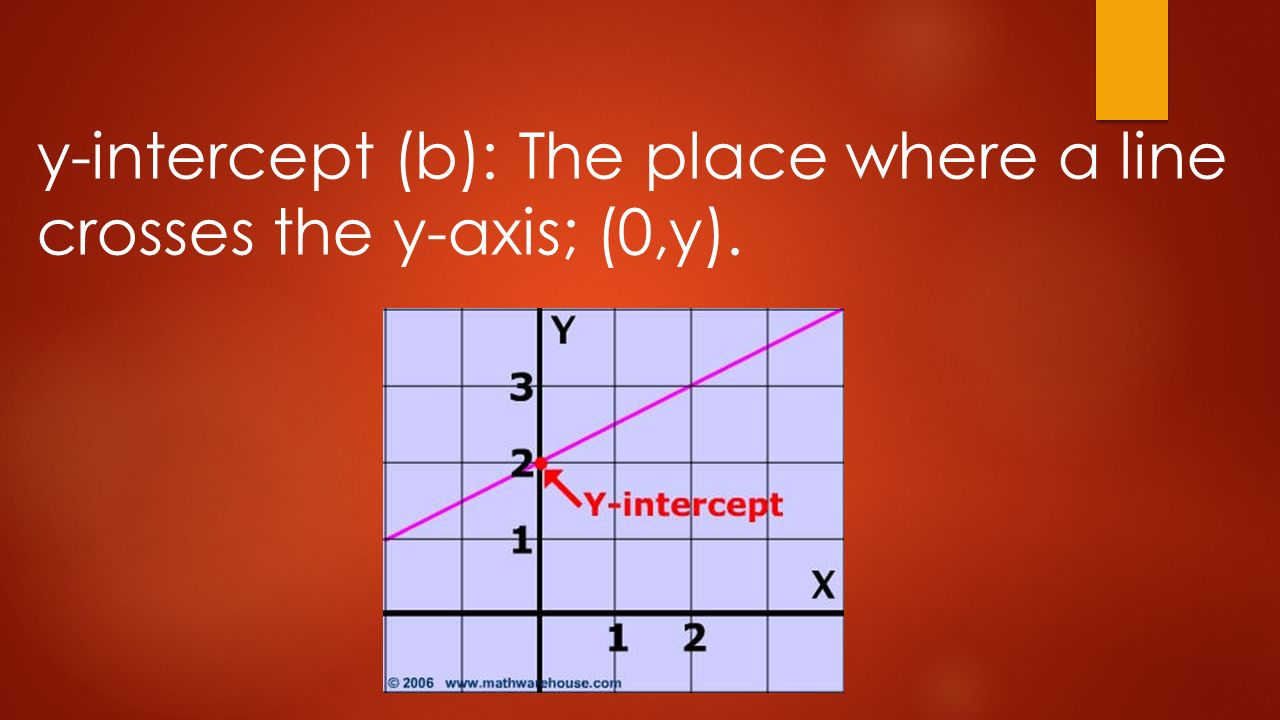 The y intercept and slope intercept form writing linear equations 2 y intercept b the place where a line crosses the y axis 0y falaconquin