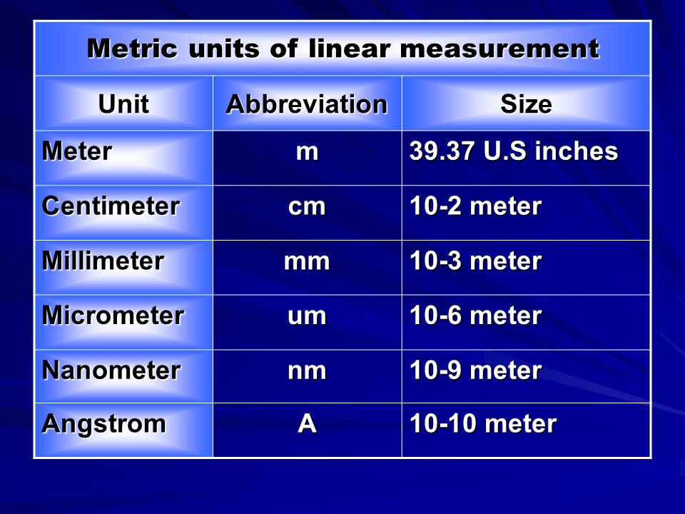 Metric units of linear measurement SizeAbbreviationUnit 39.37 U.S inches mMeter 10-2 meter cmCentimeter 10-3 meter mmMillimeter 10-6 meter umMicrometer 10-9 meter nmNanometer 10-10 meter AAngstrom