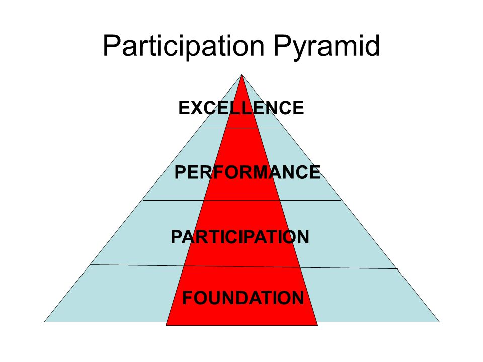 Participation Pyramid FOUNDATION PARTICIPATION PERFORMANCE EXCELLENCE