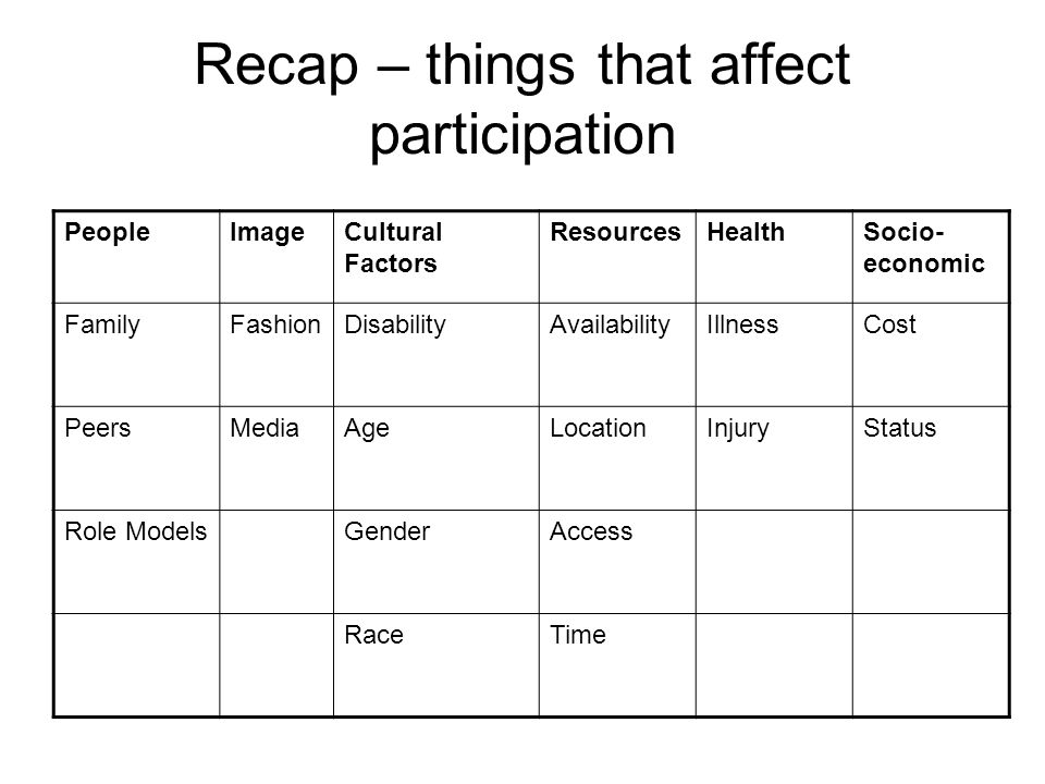 Recap – things that affect participation PeopleImageCultural Factors ResourcesHealthSocio- economic FamilyFashionDisabilityAvailabilityIllnessCost PeersMediaAgeLocationInjuryStatus Role ModelsGenderAccess RaceTime