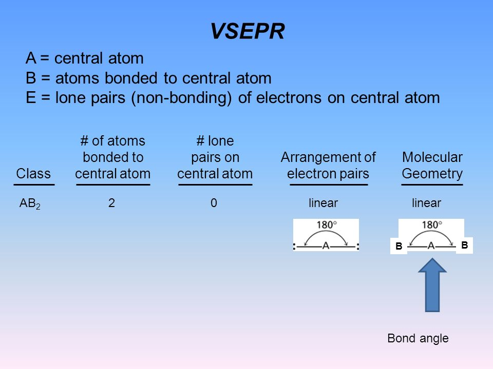 VSEPR AB 2 20 Class # of atoms bonded to central atom # lone pairs on central atom Arrangement of electron pairs Molecular Geometry linear B B A = central atom B = atoms bonded to central atom E = lone pairs (non-bonding) of electrons on central atom Bond angle