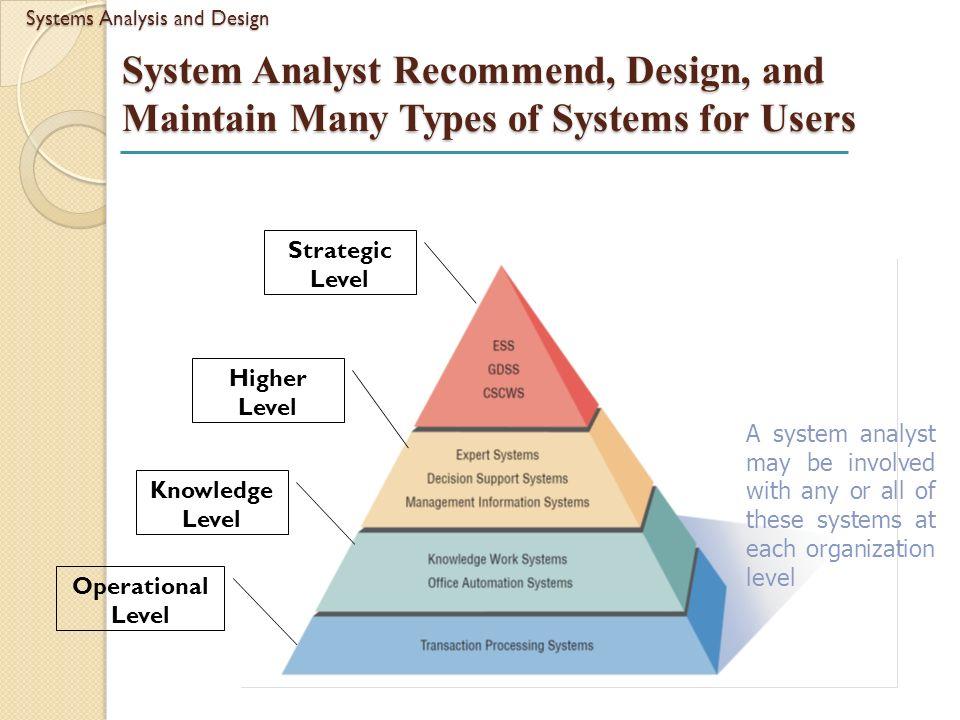 information design analysis Failure analysis in information systems design 91 tion, people, and information technologies organised to accomplish goals in an organisa tion.