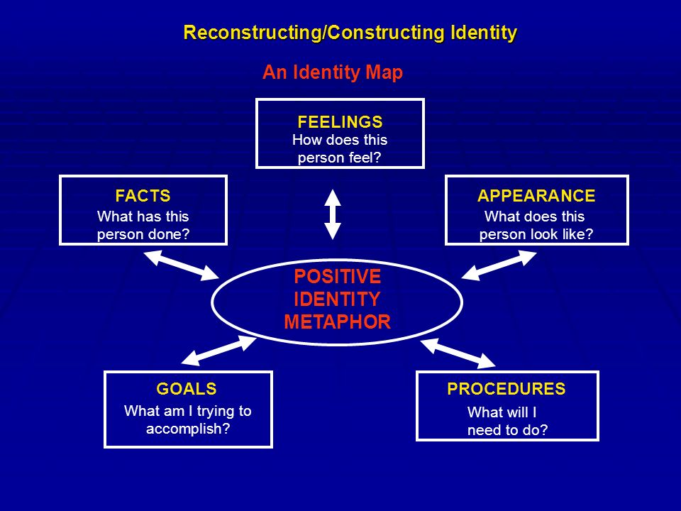 An Identity Map Reconstructing/Constructing Identity POSITIVE IDENTITY METAPHOR FACTS FEELINGS APPEARANCE GOALSPROCEDURES What has this person done.