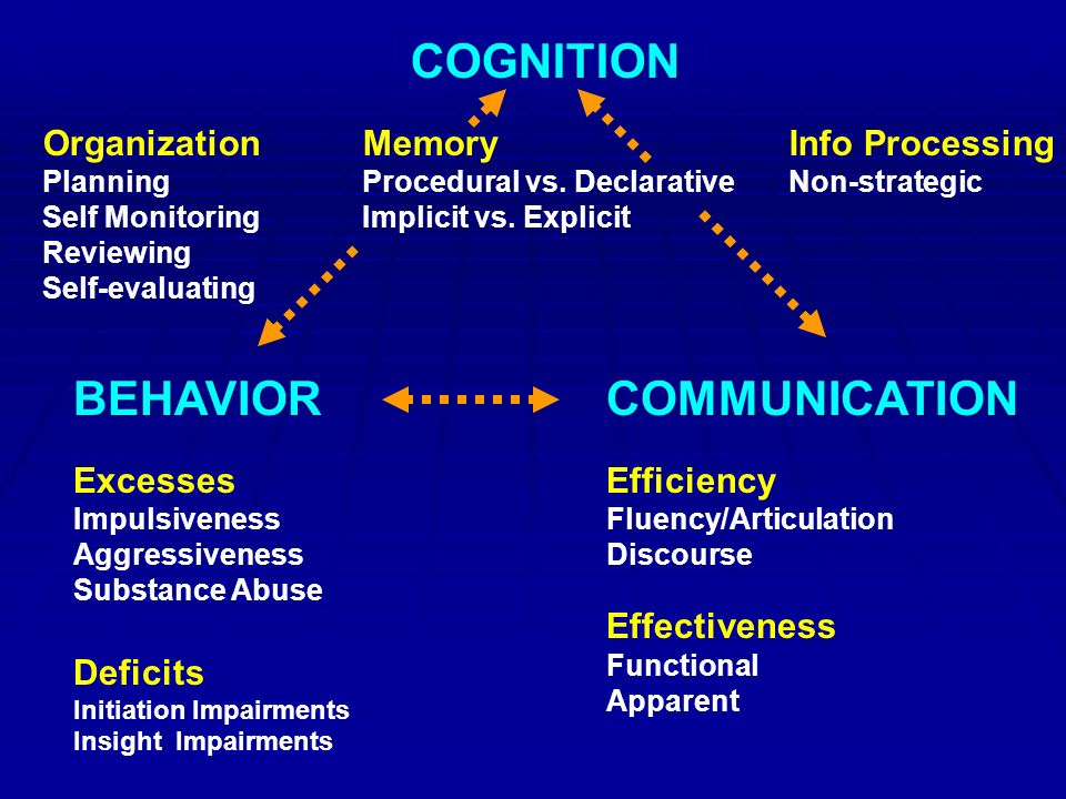 BEHAVIOR Excesses Impulsiveness Aggressiveness Substance Abuse Deficits Initiation Impairments Insight Impairments COMMUNICATION Efficiency Fluency/Articulation Discourse Effectiveness Functional Apparent COGNITION OrganizationMemoryInfo Processing PlanningProcedural vs.