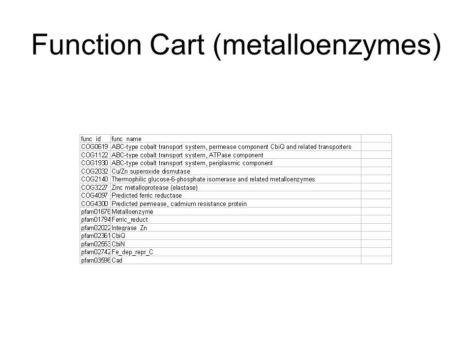 Function Cart (metalloenzymes)