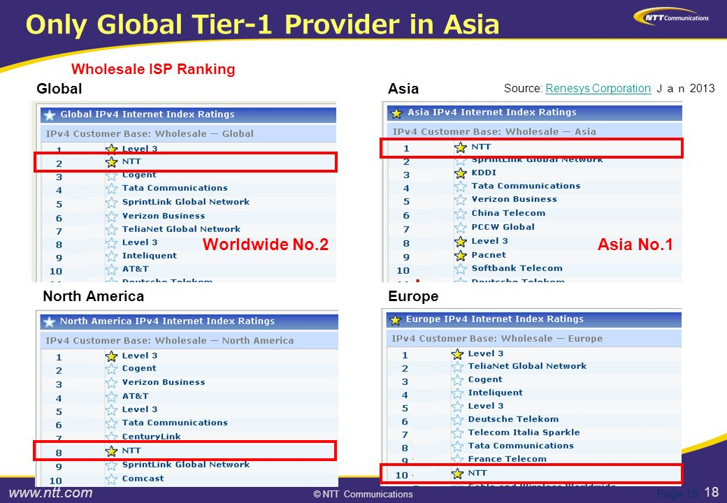 18 © NTT Communications Page 18 Wholesale ISP Ranking Source: Renesys Corporation Jan 2013Renesys Corporation Global Asia North AmericaEurope Only Global Tier-1 Provider in Asia Asia No.1Worldwide No.2