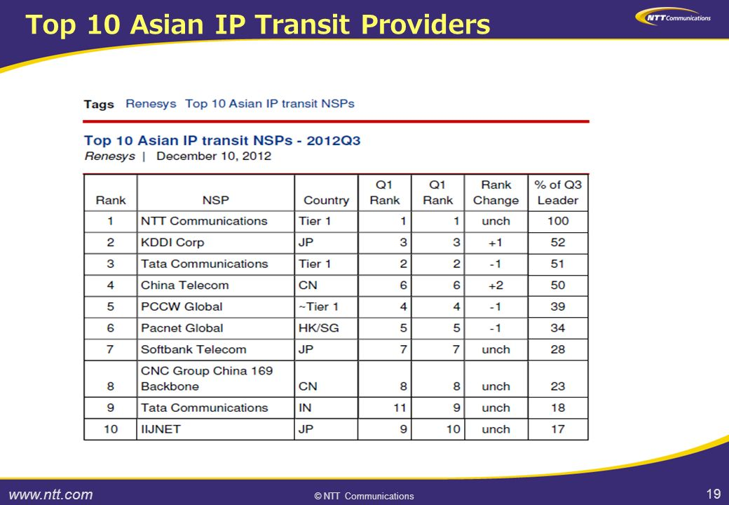 19 © NTT Communications Top 10 Asian IP Transit Providers
