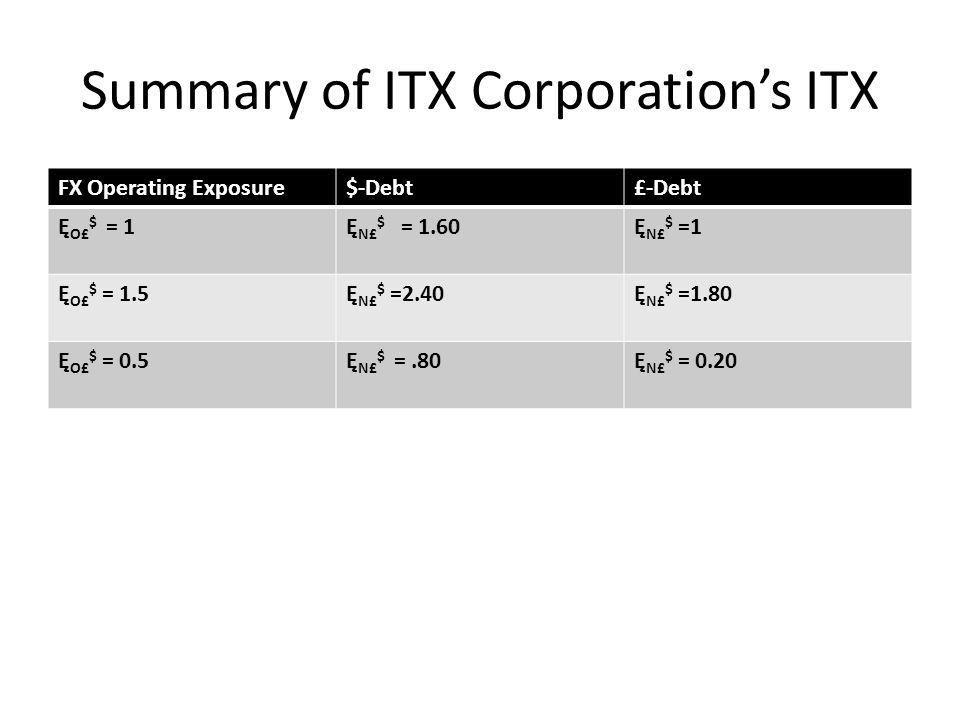 Summary of ITX Corporation's ITX FX Operating Exposure$-Debt£-Debt Ę O£ $ = 1Ę N£ $ = 1.60Ę N£ $ =1 Ę O£ $ = 1.5Ę N£ $ =2.40Ę N£ $ =1.80 Ę O£ $ = 0.5Ę N£ $ =.80Ę N£ $ = 0.20