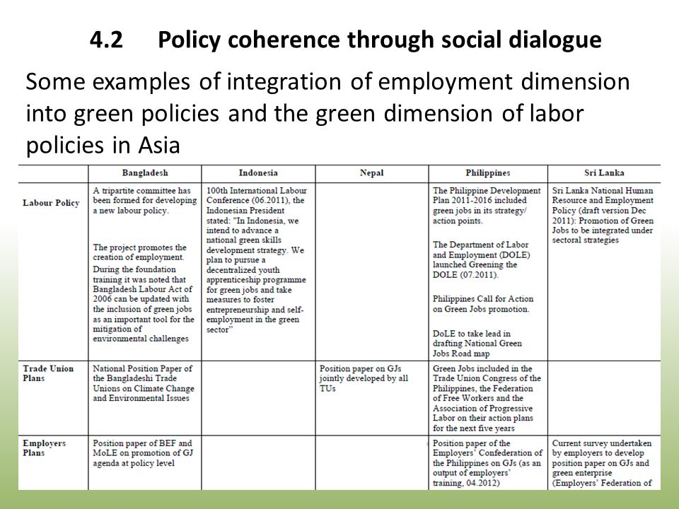 Some examples of integration of employment dimension into green policies and the green dimension of labor policies in Asia