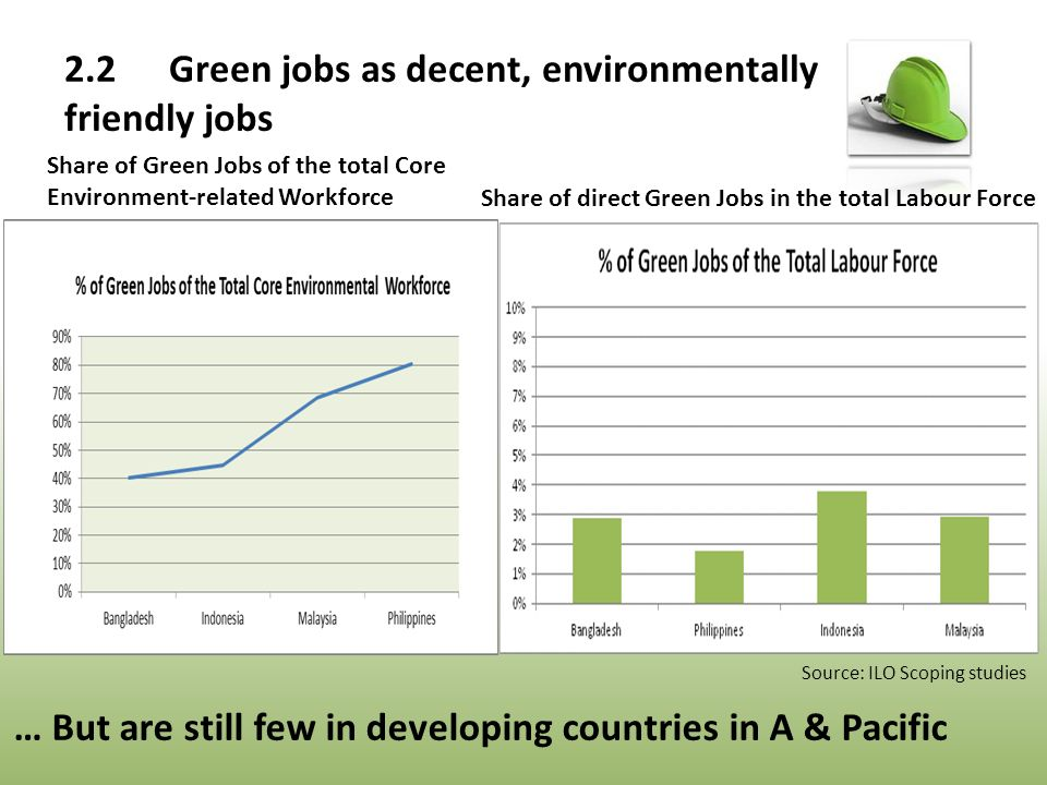 Share of direct Green Jobs in the total Labour Force Share of Green Jobs of the total Core Environment-related Workforce Source: ILO Scoping studies … But are still few in developing countries in A & Pacific 2.2Green jobs as decent, environmentally friendly jobs