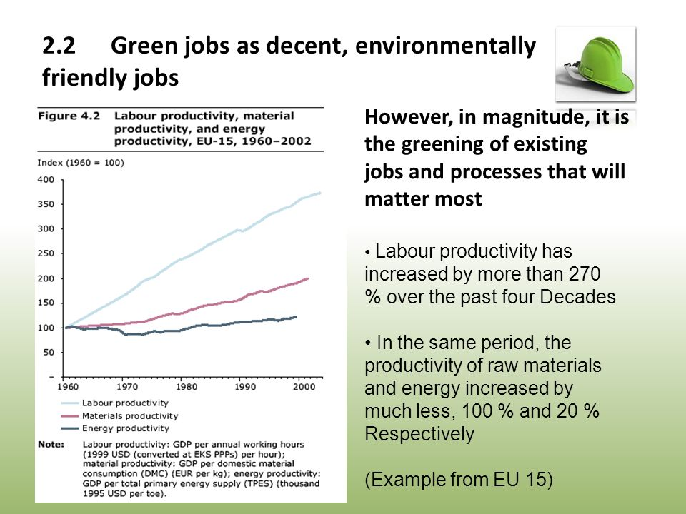 However, in magnitude, it is the greening of existing jobs and processes that will matter most Labour productivity has increased by more than 270 % over the past four Decades In the same period, the productivity of raw materials and energy increased by much less, 100 % and 20 % Respectively (Example from EU 15)
