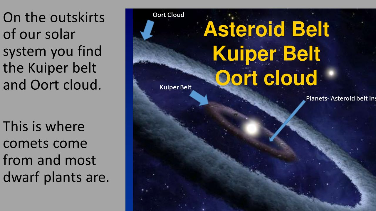 The order of the universe lets start with our earth we are one on the outskirts of our solar system you find the kuiper belt and oort cloud pooptronica Images