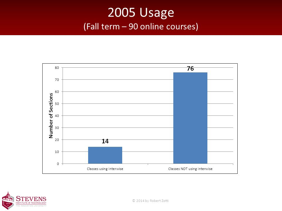 2005 Usage (Fall term – 90 online courses) © 2014 by Robert Zotti