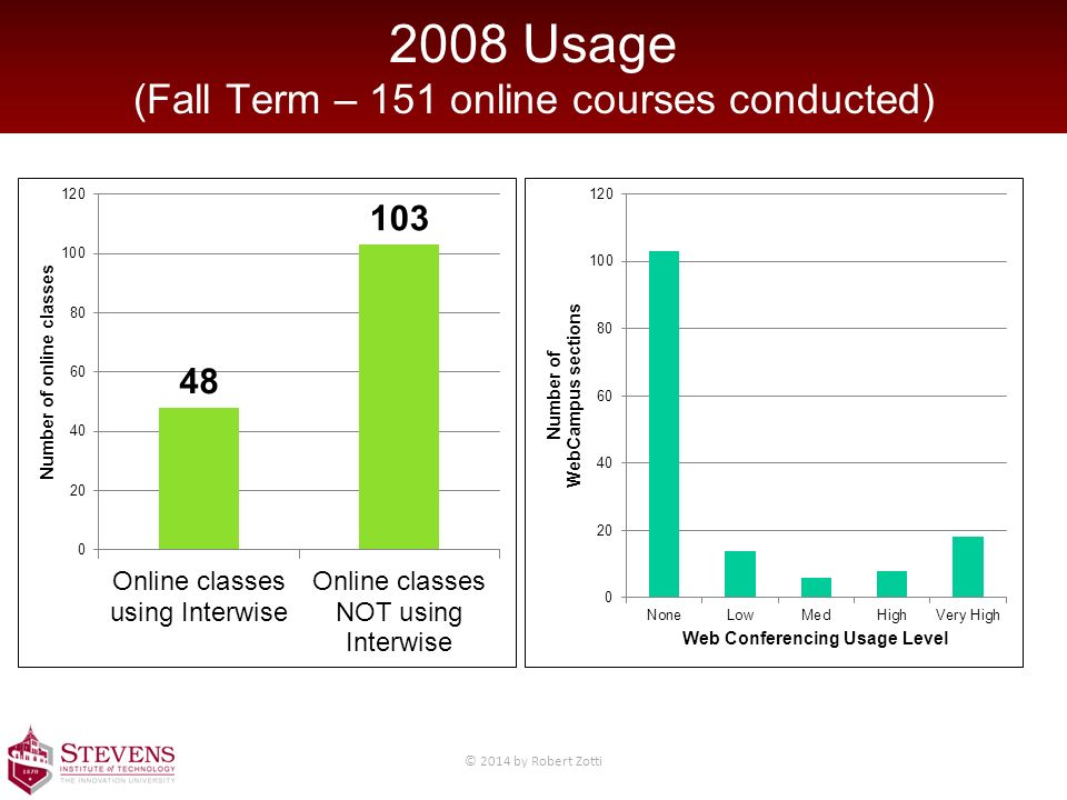 2008 Usage (Fall Term – 151 online courses conducted) © 2014 by Robert Zotti