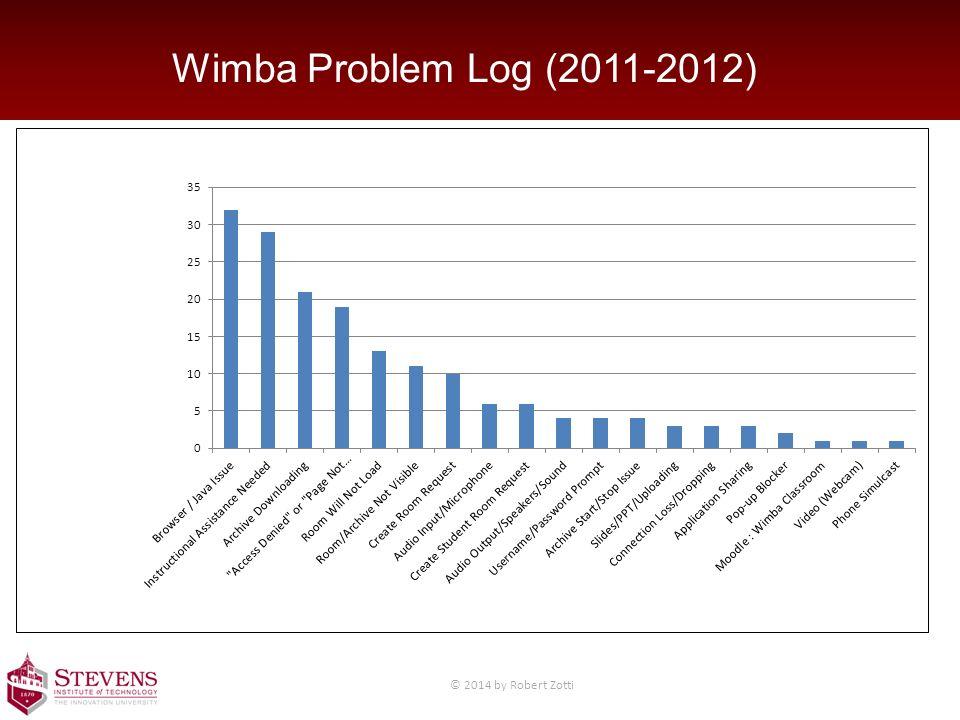Wimba Problem Log (2011-2012) © 2014 by Robert Zotti