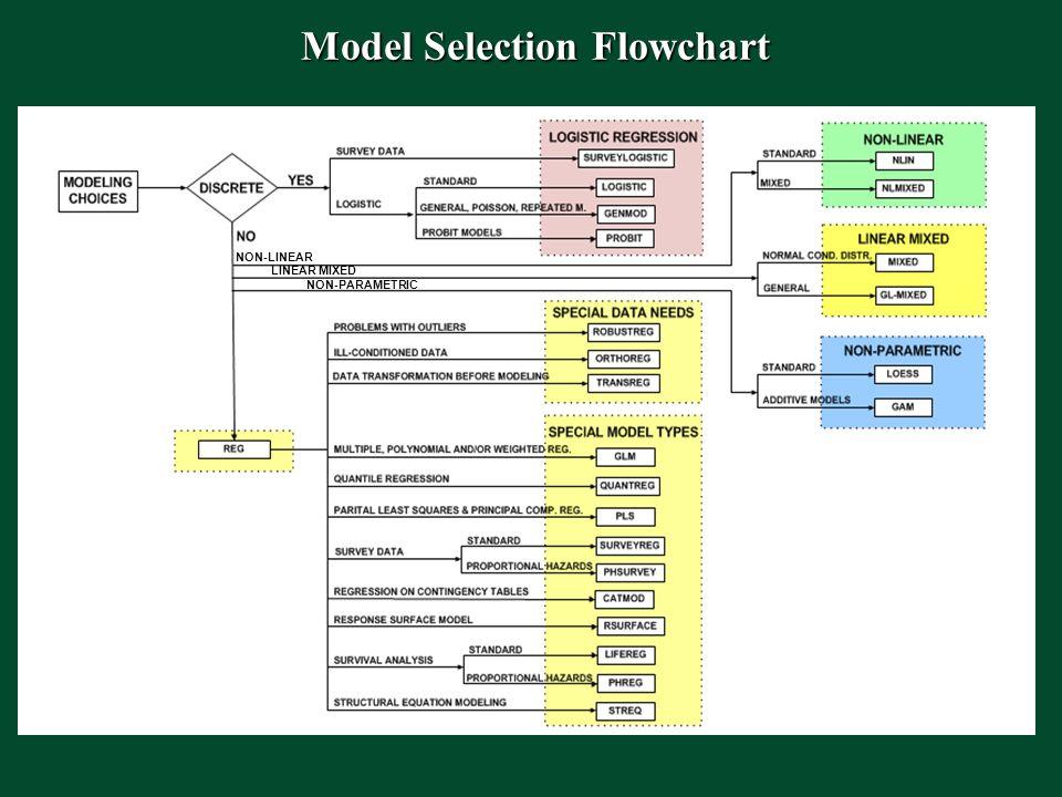 Model Selection Flowchart NON-LINEAR LINEAR MIXED NON-PARAMETRIC