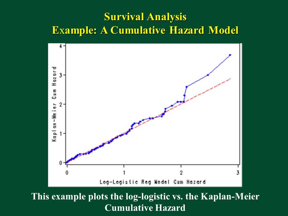 Survival Analysis Eample: A Cumulative Hazard Model Example: A Cumulative Hazard Model This example plots the log-logistic vs.
