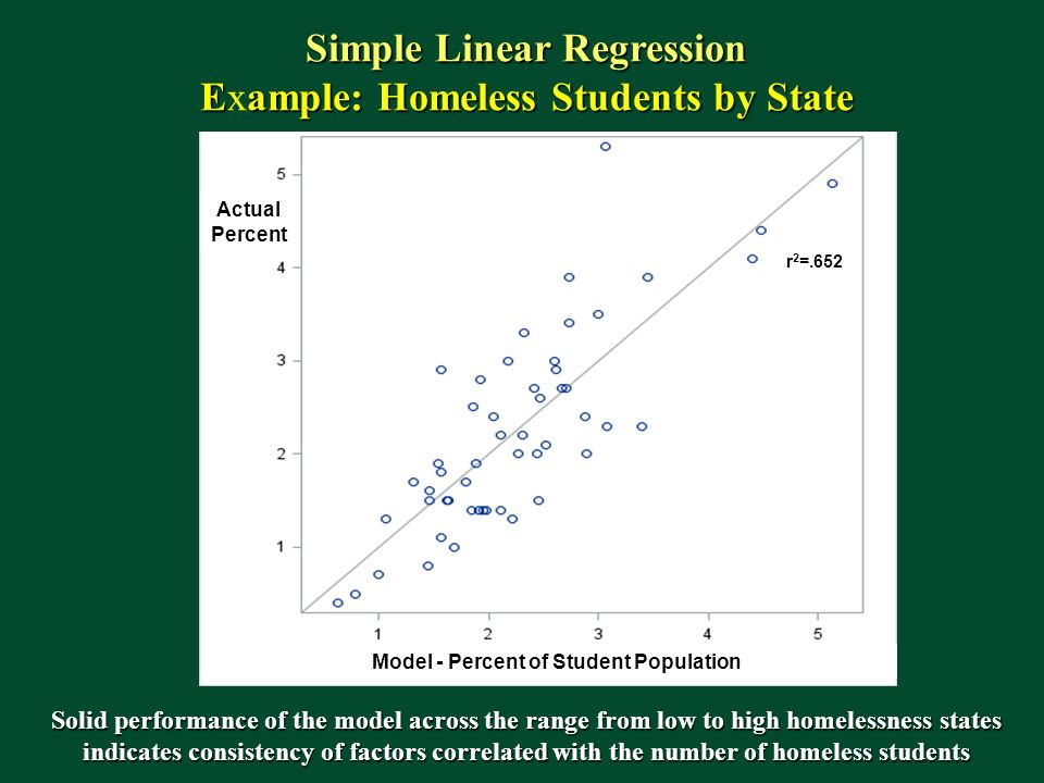 Simple Linear Regression Eample: Homeless Students by State Example: Homeless Students by State Solid performance of the model across the range from low to high homelessness states indicates consistency of factors correlated with the number of homeless students r 2 =.652 Actual Percent Model - Percent of Student Population