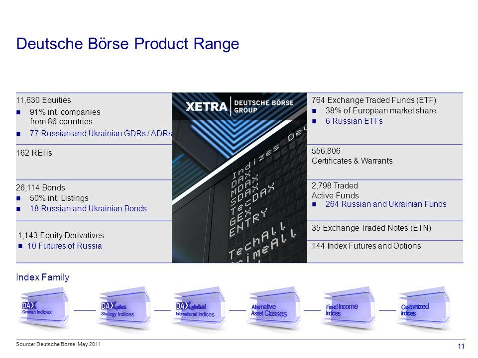 11 Deutsche Börse Product Range Index Family 11,630 Equities 91% int.