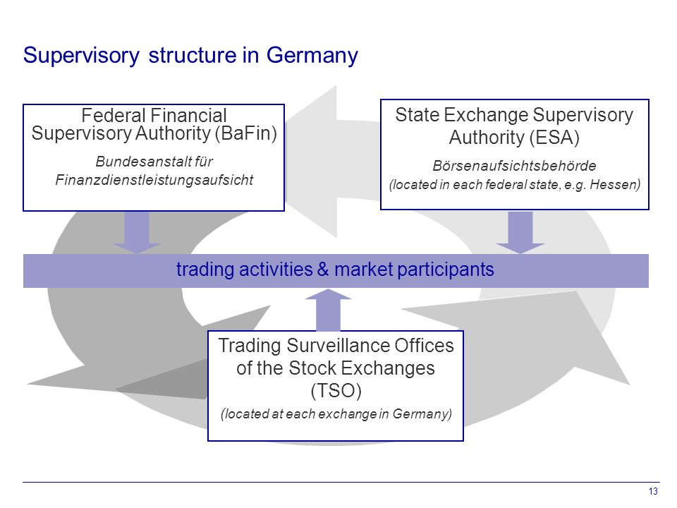13 Supervisory structure in Germany State Exchange Supervisory Authority (ESA) Börsenaufsichtsbehörde (located in each federal state, e.g.