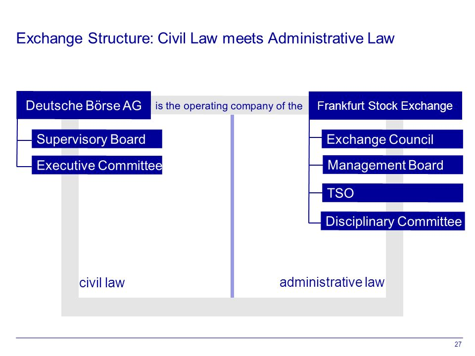 27 Exchange Structure: Civil Law meets Administrative Law administrative law civil law is the operating company of the TSO Management Board Exchange Council Deutsche Börse AG Frankfurt Stock Exchange Disciplinary Committee Supervisory Board Executive Committee