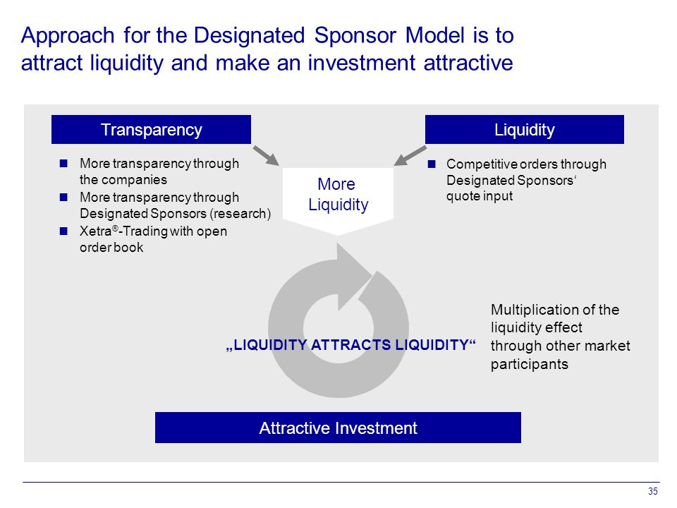 "35 Approach for the Designated Sponsor Model is to attract liquidity and make an investment attractive Transparency Attractive Investment ""LIQUIDITY ATTRACTS LIQUIDITY Multiplication of the liquidity effect through other market participants Competitive orders through Designated Sponsors' quote input Liquidity More Liquidity More transparency through the companies More transparency through Designated Sponsors (research) Xetra ® -Trading with open order book"