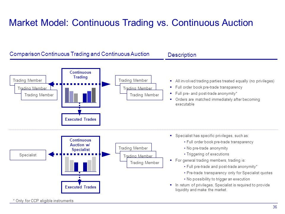 36 Comparison Continuous Trading and Continuous Auction Description Continuous Trading Trading Member Executed Trades Trading Member Continuous Auction w/ Specialist  All involved trading parties treated equally (no privileges)  Full order book pre-trade transparency  Full pre- and post-trade anonymity*  Orders are matched immediately after becoming executable  Specialist has specific privileges, such as: Full order book pre-trade transparency No pre-trade anonymity Triggering of executions  For general trading members, trading is: Full pre-trade and post-trade anonymity* Pre-trade transparency only for Specialist quotes No possibility to trigger an execution  In return of privileges, Specialist is required to provide liquidity and make the market.