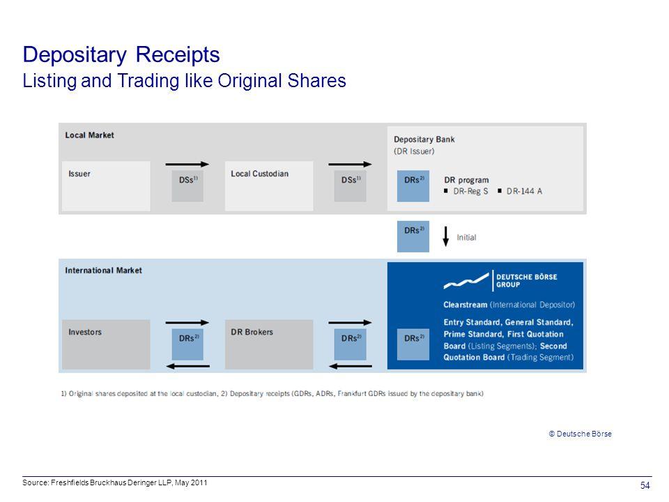 54 © Deutsche Börse Depositary Receipts Listing and Trading like Original Shares Source: Freshfields Bruckhaus Deringer LLP, May 2011