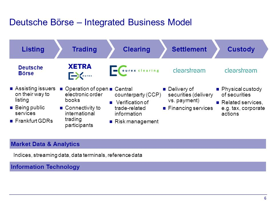 6 Deutsche Börse – Integrated Business Model SettlementCustodyClearing Listing Physical custody of securities Related services, e.g.