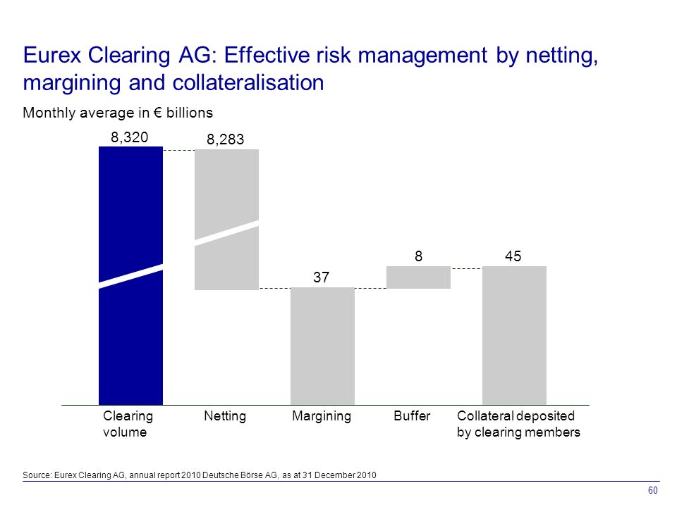 60 Clearing volume NettingMarginingBufferCollateral deposited by clearing members 8,320 8, Eurex Clearing AG: Effective risk management by netting, margining and collateralisation Monthly average in € billions Source: Eurex Clearing AG, annual report 2010 Deutsche Börse AG, as at 31 December 2010