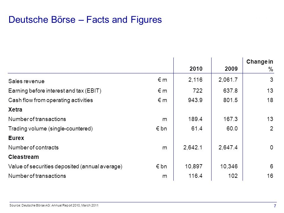 77 Deutsche Börse – Facts and Figures 20102009 Change in % Sales revenue € m2,1162,061.73 Earning before interest and tax (EBIT)€ m722637.813 Cash flow from operating activities€ m943.9801.518 Xetra Number of transactionsm189.4167.313 Trading volume (single-countered)€ bn61.460.02 Eurex Number of contractsm2,642.12,647.40 Cleastream Value of securities deposited (annual average)€ bn10,89710,3466 Number of transactionsm116.410216 Source: Deutsche Börse AG: Annual Report 2010, March 2011