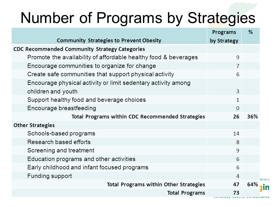 Number of Programs by Strategies Community Strategies to Prevent Obesity Programs by Strategy % CDC Recommended Community Strategy Categories Promote the availability of affordable healthy food & beverages 9 Encourage communities to organize for change 7 Create safe communities that support physical activity 6 Encourage physical activity or limit sedentary activity among children and youth 3 Support healthy food and beverage choices 1 Encourage breastfeeding 0 Total Programs within CDC Recommended Strategies2636% Other Strategies Schools-based programs 14 Research based efforts 8 Screening and treatment 9 Education programs and other activities 6 Early childhood and infant focused programs 6 Funding support 4 Total Programs within Other Strategies4764% Total Programs73