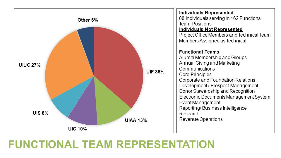 UIF 36% UIAA 13% UIUC 27% UIC 10% UIS 8% Other 6% Individuals Represented 88 Individuals serving in 162 Functional Team Positions Individuals Not Represented Project Office Members and Technical Team Members Assigned as Technical Functional Teams Alumni Membership and Groups Annual Giving and Marketing Communications Core Principles Corporate and Foundation Relations Development / Prospect Management Donor Stewardship and Recognition Electronic Documents Management System Event Management Reporting/ Business Intelligence Research Revenue Operations FUNCTIONAL TEAM REPRESENTATION