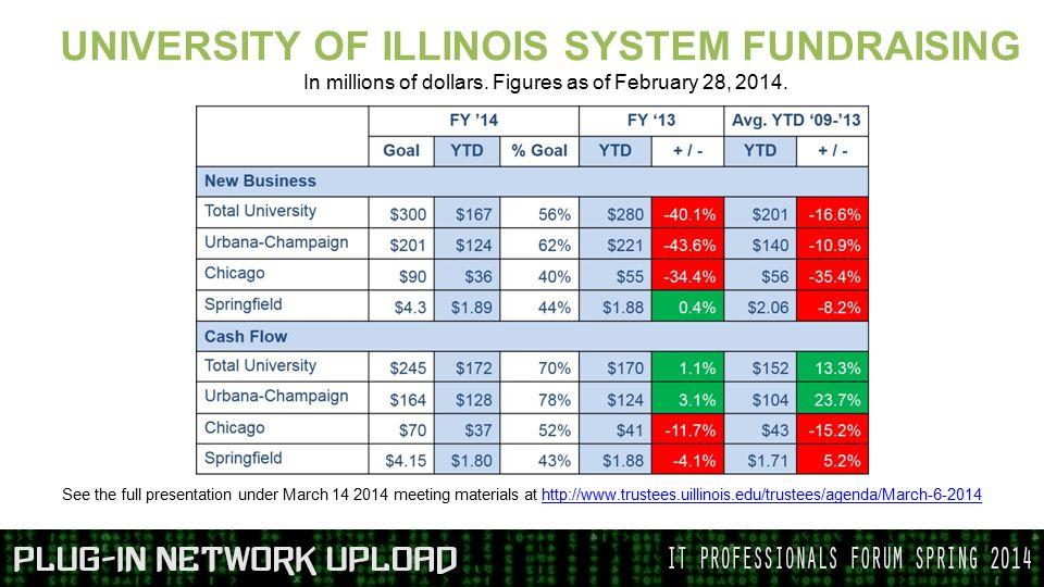 UNIVERSITY OF ILLINOIS SYSTEM FUNDRAISING In millions of dollars.