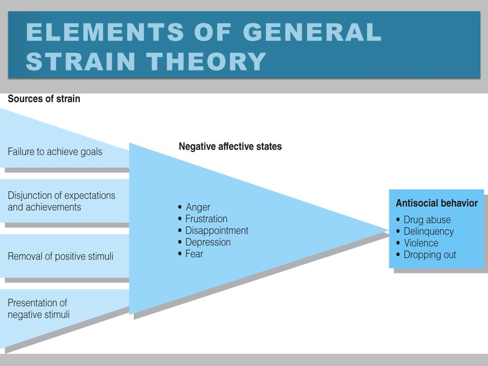 agnew s theory of strain based terrorism Agnew (1992) general strain theory war/draft/terrorism 3 stress 2 an advanced shell theory based tire model - framework for tire simulation analysis and.