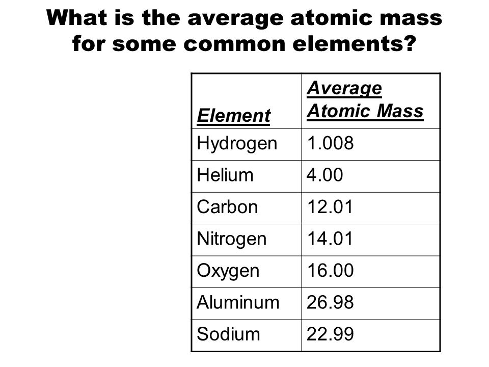 Periodic table periodic table hydrogen atomic mass periodic atomic mass and the mole topic amus atomic mass objectives periodic table periodic table hydrogen urtaz Choice Image