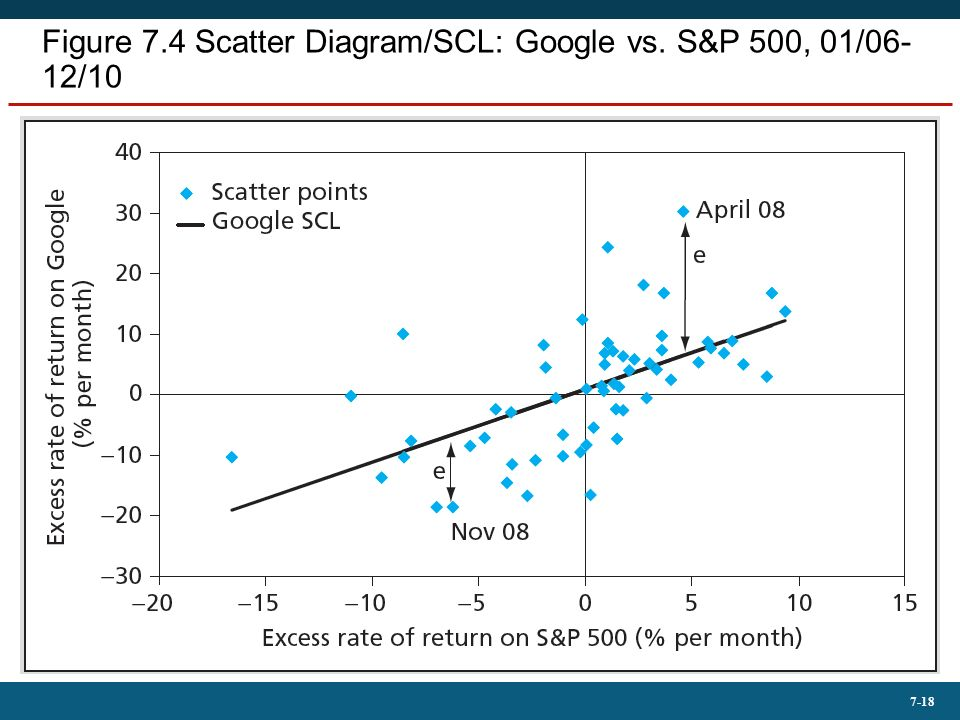 Mcgraw hillirwin copyright 2013 by the mcgraw hill companies 18 7 18 figure 74 scatter diagramscl google vs sp 500 0106 1210 ccuart