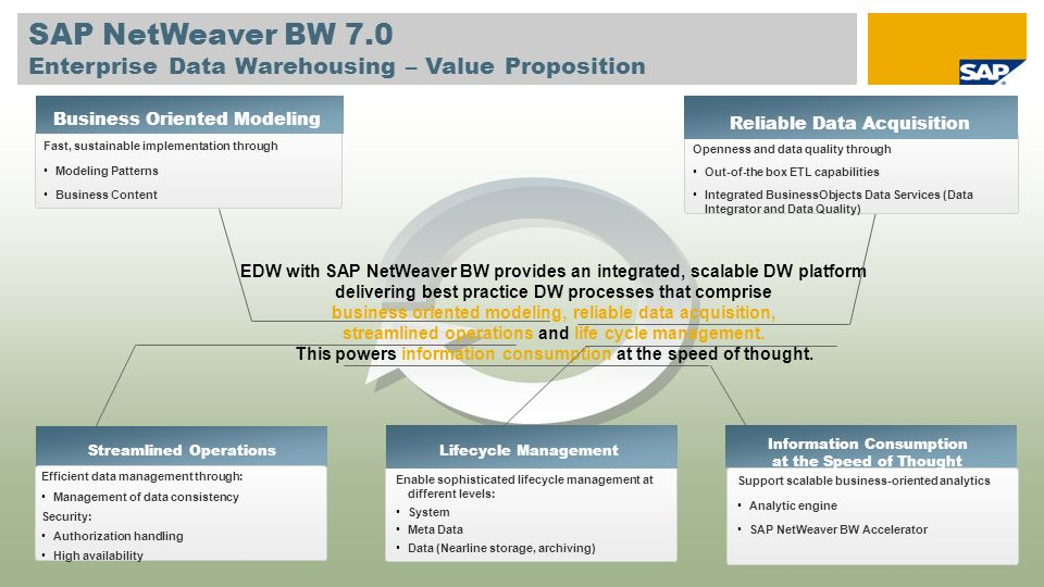 information lifecycle management sap