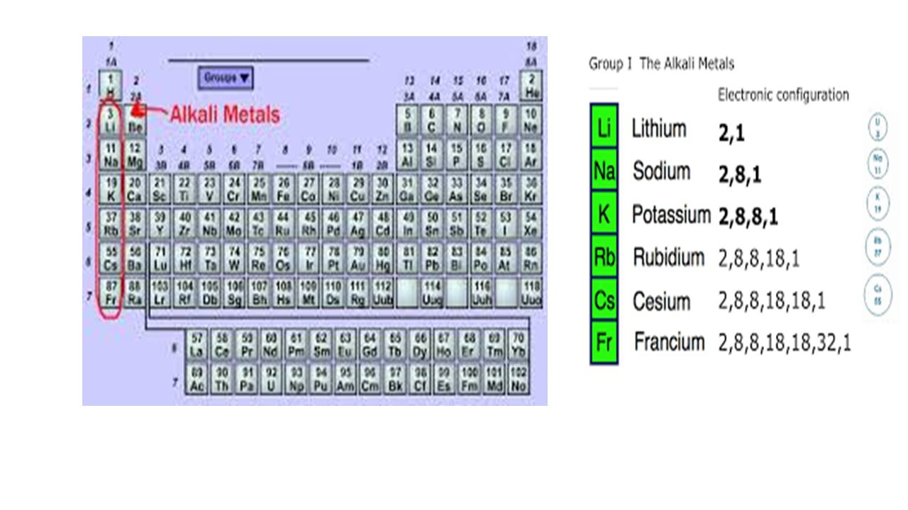 Elements and their properties chapter 19 the periodic table 7 gamestrikefo Image collections