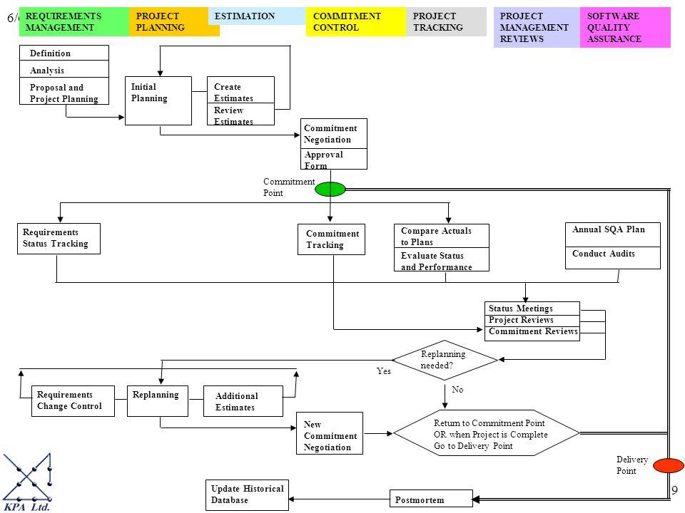 66 Software Life Cycle Overview Professor Ron Kenett Tel Aviv