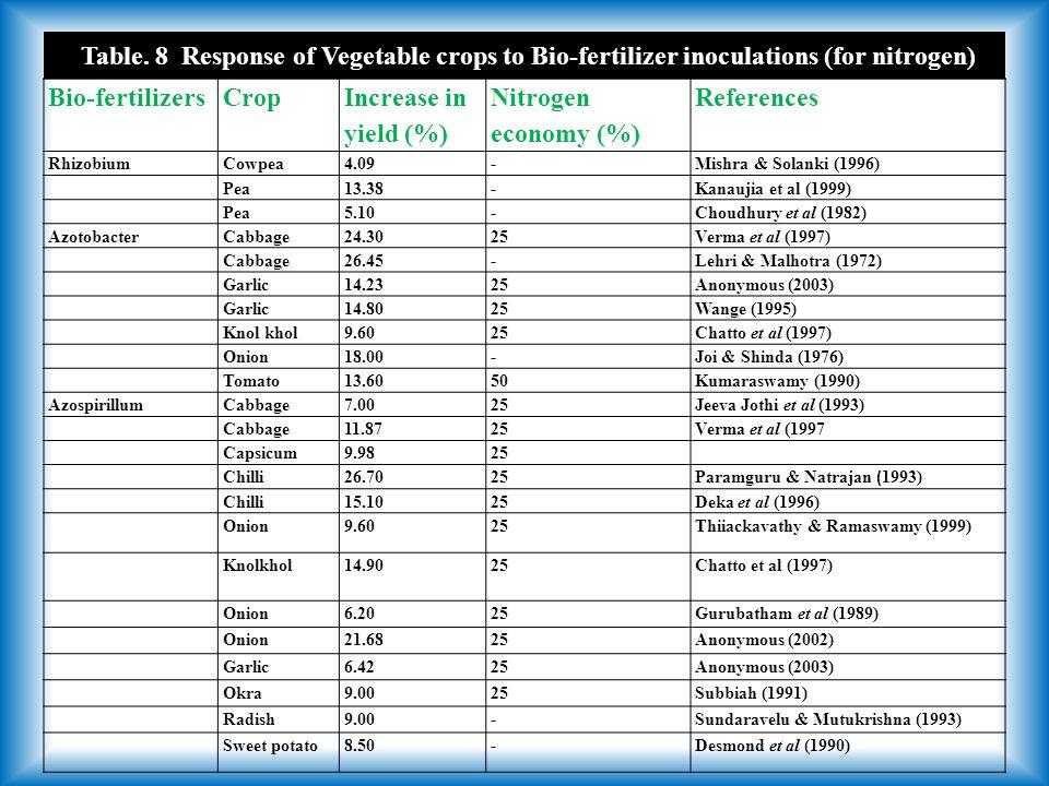 Bio-fertilizersCrop Increase in yield (%) Nitrogen economy (%) References RhizobiumCowpea4.09-Mishra & Solanki (1996) Pea13.38-Kanaujia et al (1999) Pea5.10-Choudhury et al (1982) AzotobacterCabbage24.3025Verma et al (1997) Cabbage26.45-Lehri & Malhotra (1972) Garlic14.2325Anonymous (2003) Garlic14.8025Wange (1995) Knol khol9.6025Chatto et al (1997) Onion18.00-Joi & Shinda (1976) Tomato13.6050Kumaraswamy (1990) AzospirillumCabbage7.0025Jeeva Jothi et al (1993) Cabbage11.8725Verma et al (1997 Capsicum9.9825 Chilli26.7025Paramguru & Natrajan ( 1993) Chilli15.1025Deka et al (1996) Onion9.6025Thiiackavathy & Ramaswamy (1999) Knolkhol14.9025 Chatto et al (1997) Onion6.2025Gurubatham et al (1989) Onion21.6825Anonymous (2002) Garlic6.4225Anonymous (2003) Okra9.0025Subbiah (1991) Radish9.00-Sundaravelu & Mutukrishna (1993) Sweet potato8.50-Desmond et al (1990) Table.