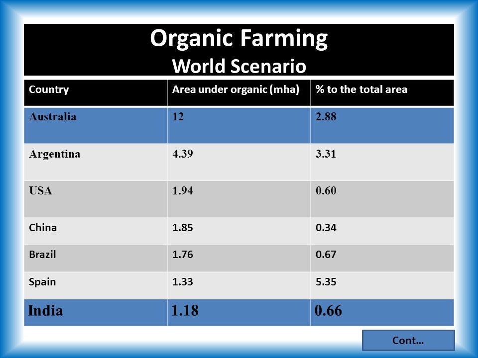CountryArea under organic (mha)% to the total area Australia122.88 Argentina4.393.31 USA1.940.60 China1.850.34 Brazil1.760.67 Spain1.335.35 India1.180.66 Organic Farming World Scenario Cont…
