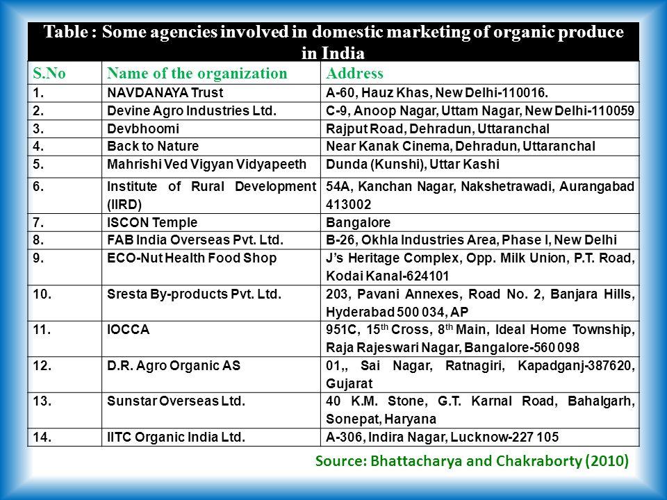 S.NoName of the organizationAddress 1.NAVDANAYA TrustA-60, Hauz Khas, New Delhi-110016.