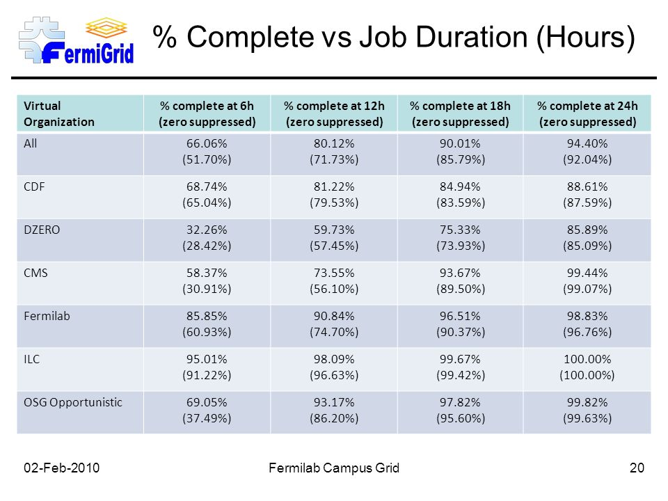% Complete vs Job Duration (Hours) 02-Feb-2010Fermilab Campus Grid20 Virtual Organization % complete at 6h (zero suppressed) % complete at 12h (zero suppressed) % complete at 18h (zero suppressed) % complete at 24h (zero suppressed) All66.06% (51.70%) 80.12% (71.73%) 90.01% (85.79%) 94.40% (92.04%) CDF68.74% (65.04%) 81.22% (79.53%) 84.94% (83.59%) 88.61% (87.59%) DZERO32.26% (28.42%) 59.73% (57.45%) 75.33% (73.93%) 85.89% (85.09%) CMS58.37% (30.91%) 73.55% (56.10%) 93.67% (89.50%) 99.44% (99.07%) Fermilab85.85% (60.93%) 90.84% (74.70%) 96.51% (90.37%) 98.83% (96.76%) ILC95.01% (91.22%) 98.09% (96.63%) 99.67% (99.42%) 100.00% (100.00%) OSG Opportunistic69.05% (37.49%) 93.17% (86.20%) 97.82% (95.60%) 99.82% (99.63%)