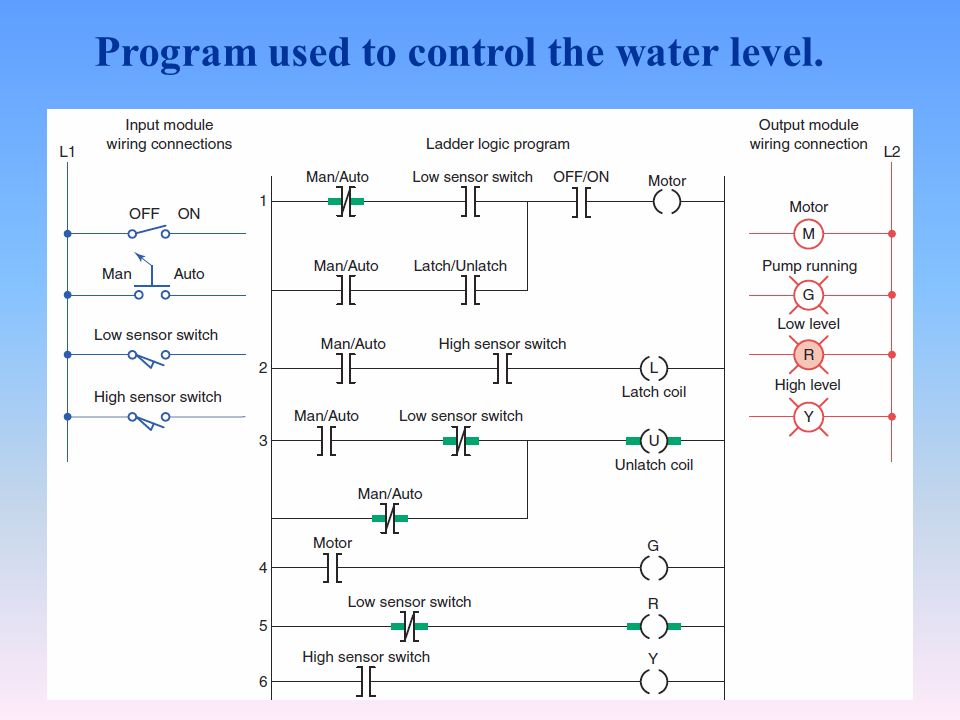 Chapter 6 electromagnetic control relays 61 a plc was designed to 61 program used to control the water level ccuart Choice Image